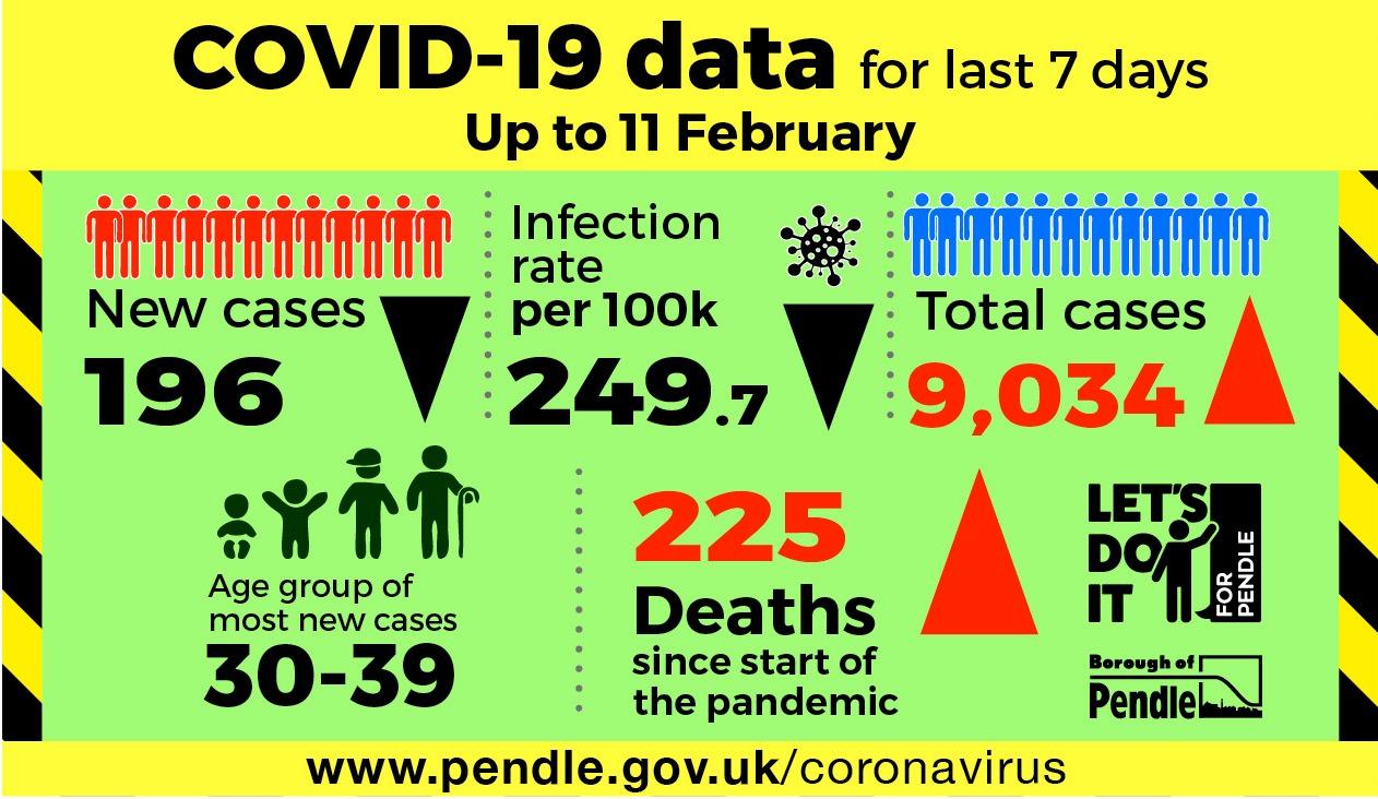 Latest coronavirus statistics for Pendle